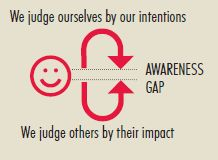 Good intentions don't make up for bad impact (diagram from Calliopelearning.com).