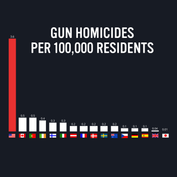 gvbtn-social-HOMICIDE-RATE-INTERNATIONALfb-et-013018